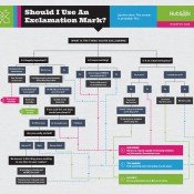 Exclamation mark flowchart